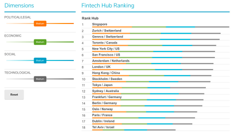 Global FinTech Rankings   Labs   Thomson Reuters