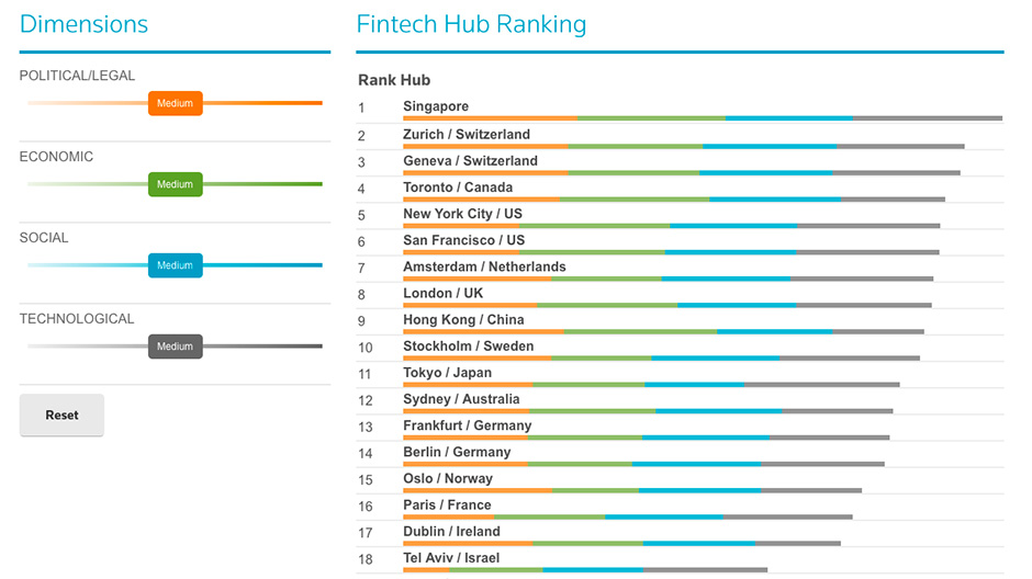 Global FinTech hub rankings data visualiztion